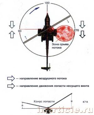Как сделать вертолёт летающий